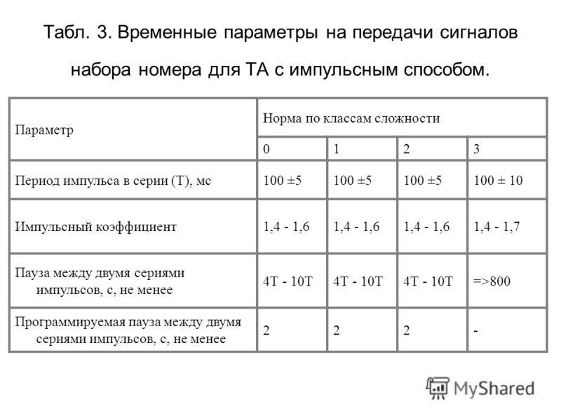 Табл. 3. Временные параметры на передачи сигналов набора номера для ТА с импульсным способом. Параметр Норма по классам сложности 0123 Период импульса в серии (Т), мс100 ±5 100 ± 10 Импульсный коэффициент1,4 - 1,6 1,4 - 1,7 Пауза между двумя сериями