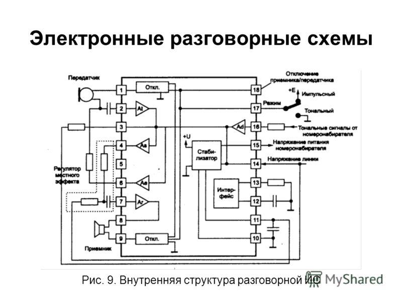 Электронные разговорные схемы Рис. 9. Внутренняя структура разговорной ИС