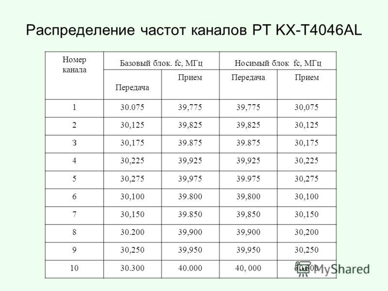 Распределение частот каналов РТ KX-T4046AL Номер канала Базовый блок. fс, МГцНосимый блок fс, МГц Передача ПриемПередачаПрием 130.07539,775 30,075 230,12539,825 30,125 З30,17539.875 30,175 430,22539,925 30,225 530,27539,97539.97530,275 630,10039.8003