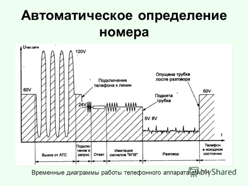 Автоматическое определение номера Временные диаграммы работы телефонного аппарата с АОН