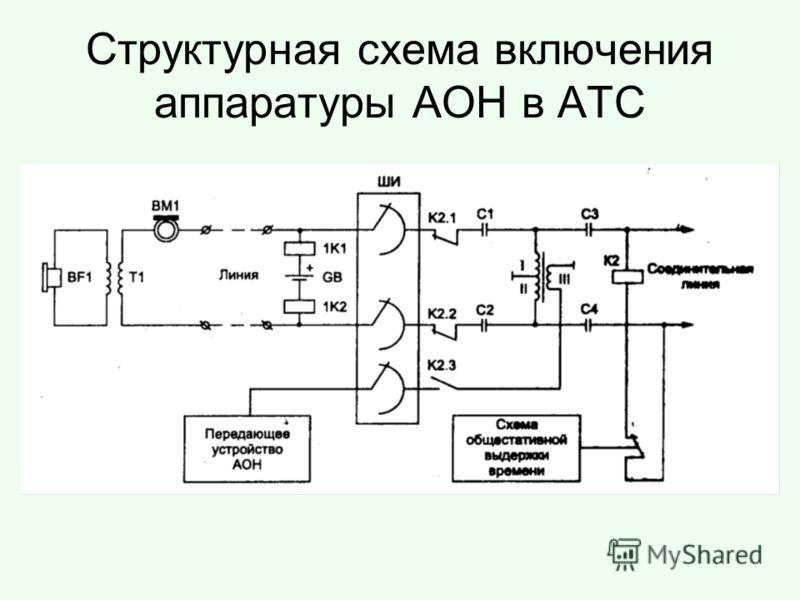 Структурная схема включения аппаратуры АОН в АТС