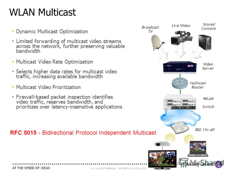24 | ALL RIGHTS RESERVED. COPYRIGHT © ALCATEL-LUCENT 2011. WLAN Multicast Broadcast TV Live Video Stored Content Video Server Multicast Router WLAN Switch 802.11n AP Dynamic Multicast Optimization Limited forwarding of multicast video streams across