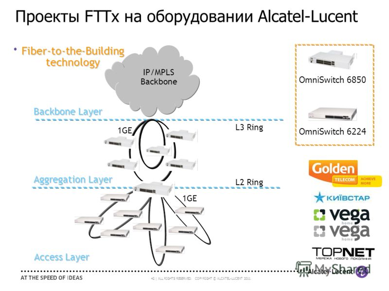 42 | ALL RIGHTS RESERVED. COPYRIGHT © ALCATEL-LUCENT 2011. Проекты FTTx на оборудовании Alcatel-Lucent IP/MPLS Backbone Backbone Layer Aggregation Layer Access Layer OmniSwitch 6850 OmniSwitch 6224 1GE L3 Ring L2 Ring Fiber-to-the-Building technology