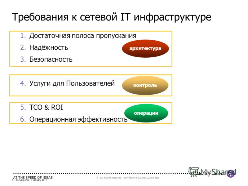 7 | ALL RIGHTS RESERVED. COPYRIGHT © ALCATEL-LUCENT 2011. 1.Достаточная полоса пропускания 2.Надёжность 3.Безопасность 4.Услуги для Пользователей 5.TCO & ROI 6.Операционная эффективность 7 | Convergence | January 2011 архитектура операции контроль Тр
