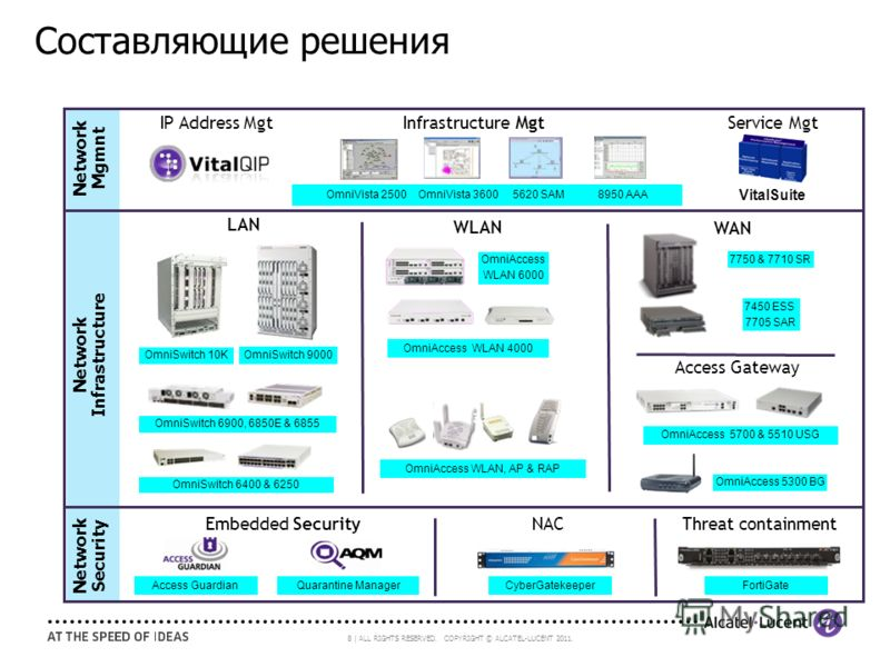 8 | ALL RIGHTS RESERVED. COPYRIGHT © ALCATEL-LUCENT 2011. Составляющие решения OmniVista 2500 OmniVista 3600 5620 SAM 8950 AAA VitalSuite LAN WLAN OmniAccess WLAN 4000 OmniAccess WLAN 6000 OmniAccess WLAN, AP & RAP WAN OmniSwitch 9000 OmniSwitch 6900