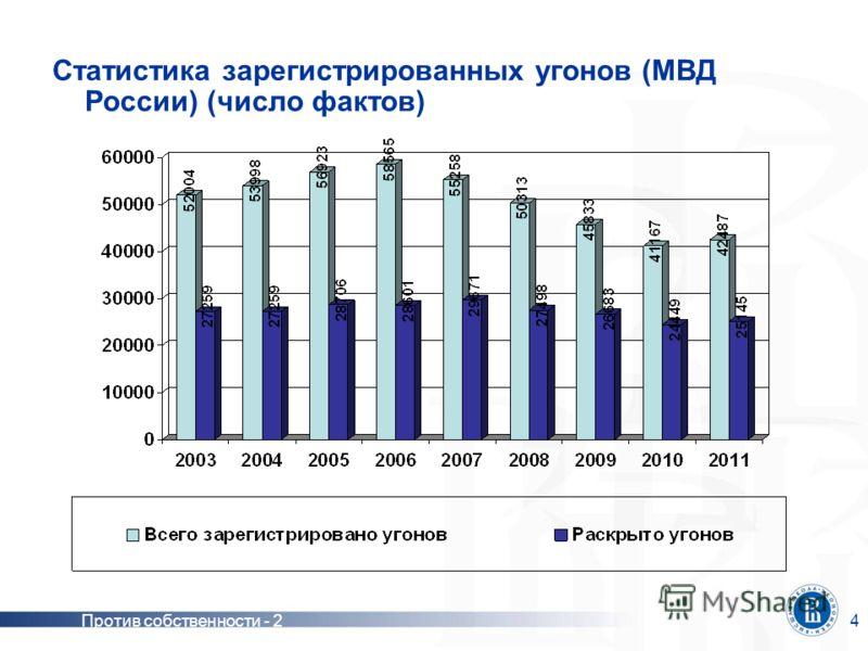Против собственности - 24 Статистика зарегистрированных угонов (МВД России) (число фактов)