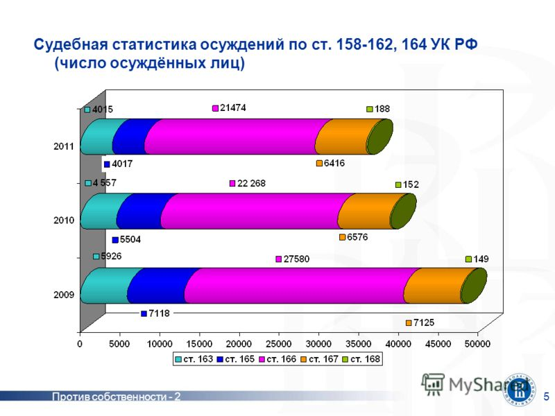 Против собственности - 25 Судебная статистика осуждений по ст. 158-162, 164 УК РФ (число осуждённых лиц)