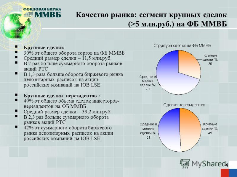 4 Качество рынка: сегмент крупных сделок (>5 млн.руб.) на ФБ ММВБ Крупные сделки: 30% от общего оборота торгов на ФБ ММВБ Средний размер сделки – 11,5 млн.руб. В 7 раз больше суммарного оборота рынков акций РТС В 1,3 раза больше оборота биржевого рын