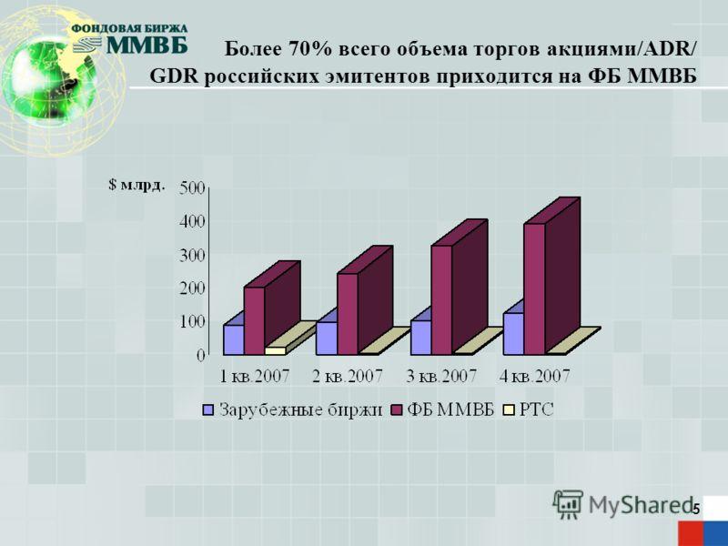 5 Более 70% всего объема торгов акциями/ADR/ GDR российских эмитентов приходится на ФБ ММВБ