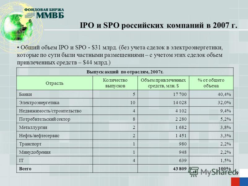9 IPO и SPO российских компаний в 2007 г. Общий объем IPO и SPO - $31 млрд. (без учета сделок в электроэнергетики, которые по сути были частными размещениями – с учетом этих сделок объем привлеченных средств – $44 млрд.) Выпуск акций по отраслям, 200