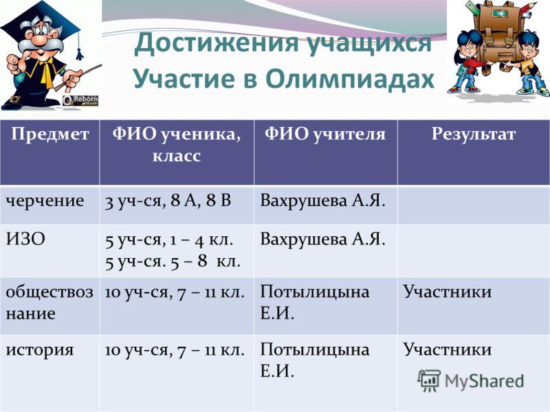 Достижения учащихся Участие в Олимпиадах ПредметФИО ученика, класс ФИО учителяРезультат черчение3 уч-ся, 8 А, 8 ВВахрушева А.Я. ИЗО5 уч-ся, 1 – 4 кл. 5 уч-ся. 5 – 8 кл. Вахрушева А.Я. обществоз нание 10 уч-ся, 7 – 11 кл.Потылицына Е.И. Участники исто