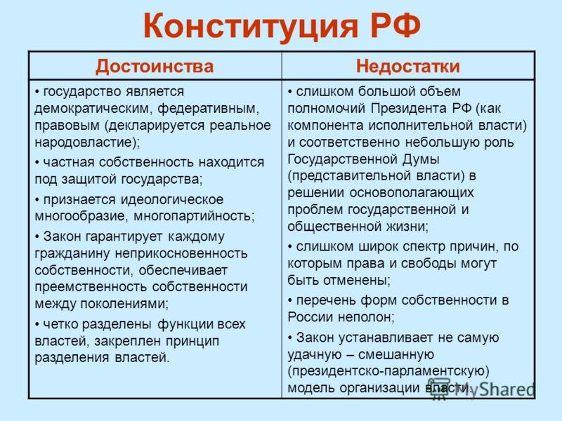 Конституция РФ ДостоинстваНедостатки государство является демократическим, федеративным, правовым (декларируется реальное народовластие); частная собственность находится под защитой государства; признается идеологическое многообразие, многопартийност
