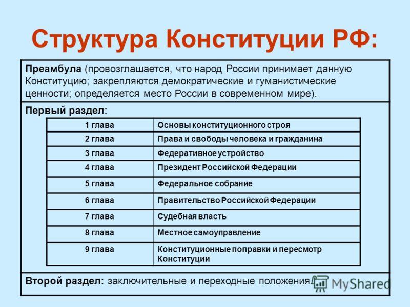 Структура Конституции РФ: Преамбула (провозглашается, что народ России принимает данную Конституцию; закрепляются демократические и гуманистические ценности; определяется место России в современном мире). Первый раздел: Второй раздел: заключительные