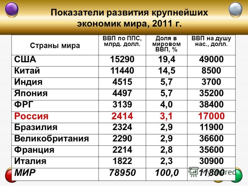 Показатели развития крупнейших экономик мира, 2011 г. Страны мира ВВП по ППС, млрд. долл. Доля в мировом ВВП, % ВВП на душу нас., долл. США1529019,449000 Китай1144014,58500 Индия45155,73700 Япония44975,735200 ФРГ31394,038400 Россия24143,117000 Бразил