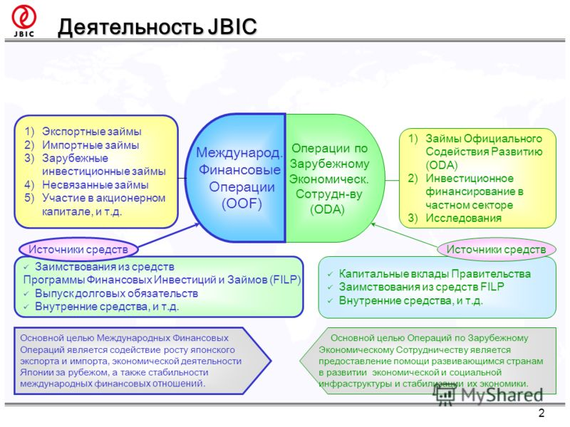 Деятельность JBIC Операции по З арубежному Э кономическ. С отрудн-ву (ODA) Международ. Ф инансовые О перации (OOF) 1)Займы Официального Содействия Развитию (ODA) 2)Инвестиционное финансирование в частном секторе 3)Исследования 1)Экспортные займы 2)Им