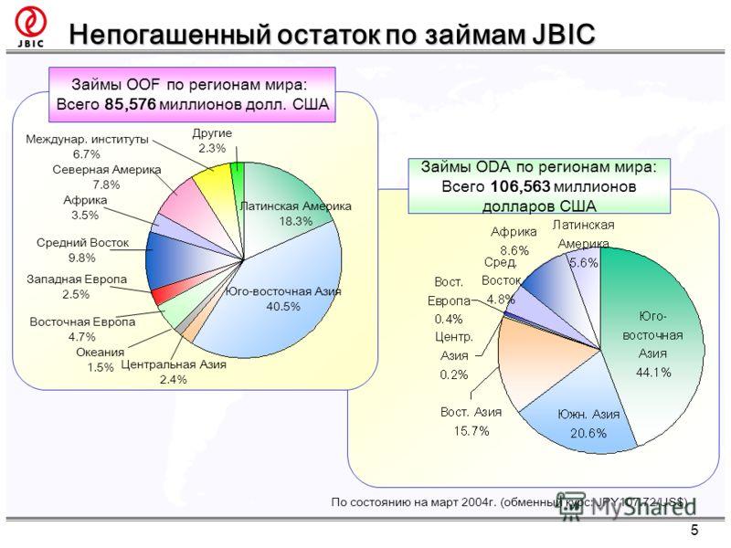 Непогашенный остаток по займам JBIC 5 Займы ODA по регионам мира: Всего 106,563 миллионов долларов США Займы OOF по регионам мира: Всего 85,576 миллионов долл. США По состоянию на март 2004г. (обменный курс: JPY107.72/US$) Юго-восточная Азия 40.5% Ла