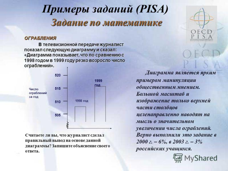 Примеры заданий (PISA) Задание по математике ОГРАБЛЕНИЯ ОГРАБЛЕНИЯ В телевизионной передаче журналист показал следующую диаграмму и сказал: «Диаграмма показывает, что по сравнению с 1998 годом в 1999 году резко возросло число ограблений». Считаете ли