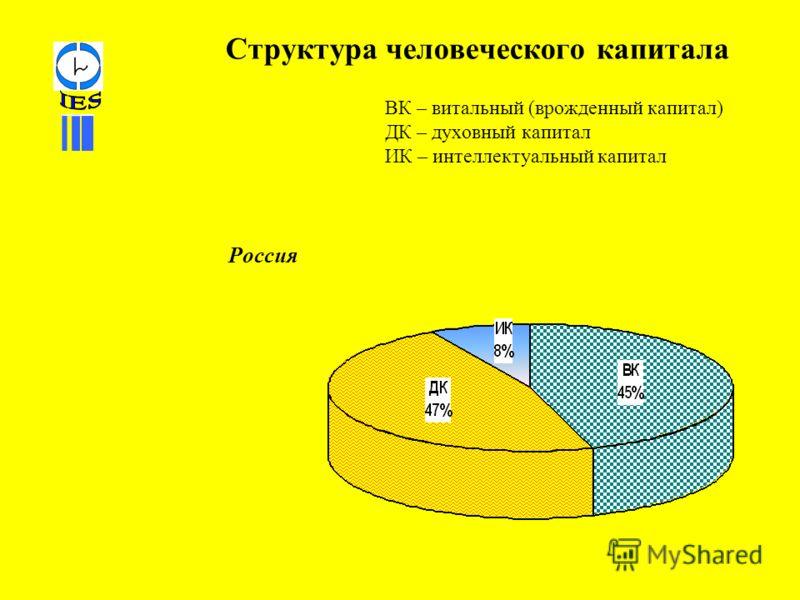Структура человеческого капитала ВК – витальный (врожденный капитал) ДК – духовный капитал ИК – интеллектуальный капитал Россия
