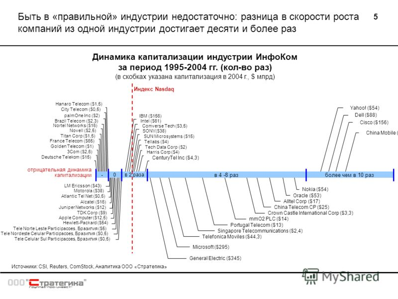 5 Быть в «правильной» индустрии недостаточно: разница в скорости роста компаний из одной индустрии достигает десяти и более раз Динамика капитализации индустрии ИнфоКом за период 1995-2004 гг. (кол-во раз) (в скобках указана капитализация в 2004 г.,