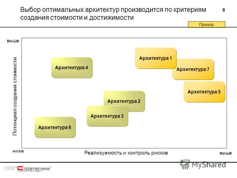 8 Выбор оптимальных архитектур производится по критериям создания стоимости и достижимости Реализуемость и контроль рисков Потенциал создания стоимости Архитектура 2 ниже выше Архитектура 3 Архитектура 4 Архитектура 5 Архитектура 6 Архитектура 7 Архи