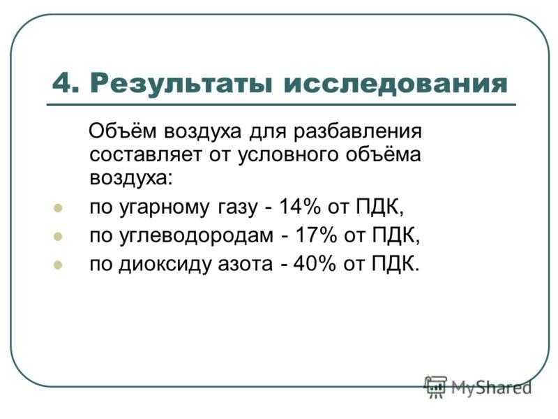4. Результаты исследования Объём воздуха для разбавления составляет от условного объёма воздуха: по угарному газу - 14% от ПДК, по углеводородам - 17% от ПДК, по диоксиду азота - 40% от ПДК.