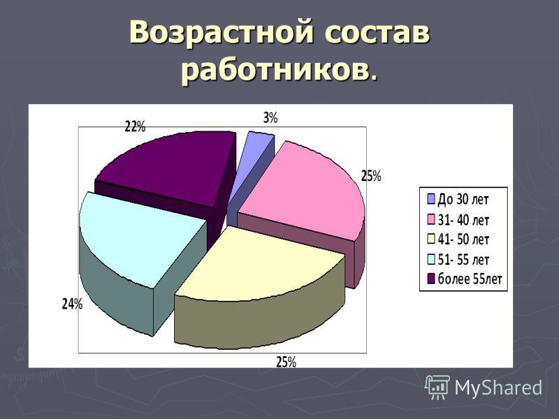 Возрастной состав работников.