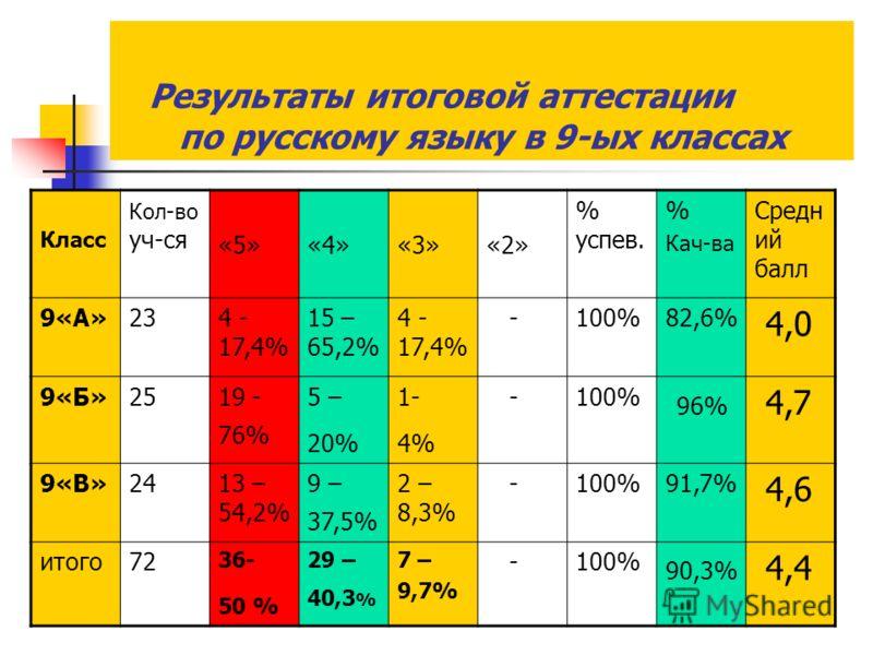 Результаты итоговой аттестации по русскому языку в 9-ых классах Класс Кол-во уч-ся «5»«4»«3»«2» % успев. % Кач-ва Средн ий балл 9«А»234 - 17,4% 15 – 65,2% 4 - 17,4% -100%82,6% 4,0 9«Б»2519 - 76% 5 – 20% 1- 4% -100% 96% 4,7 9«В»2413 – 54,2% 9 – 37,5%