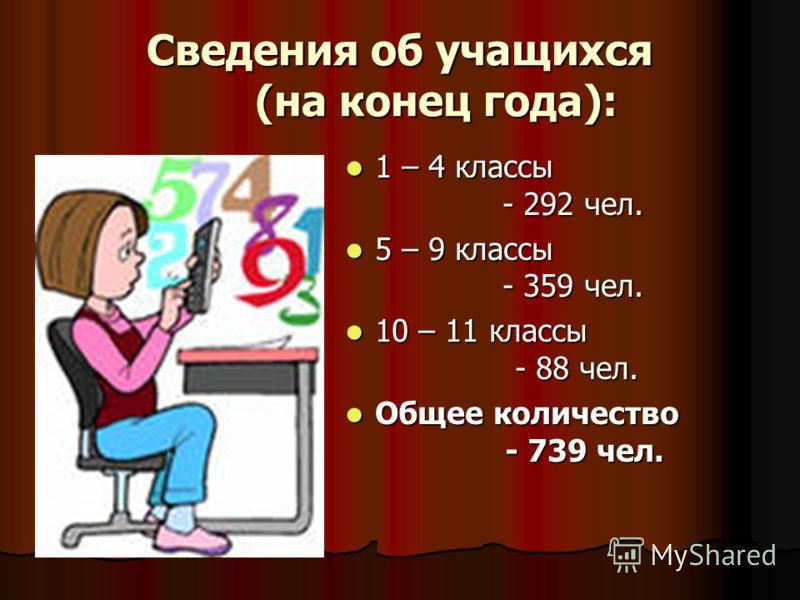 Сведения об учащихся (на конец года): 1 – 4 классы - 292 чел. 1 – 4 классы - 292 чел. 5 – 9 классы - 359 чел. 5 – 9 классы - 359 чел. 10 – 11 классы - 88 чел. 10 – 11 классы - 88 чел. Общее количество - 739 чел. Общее количество - 739 чел.