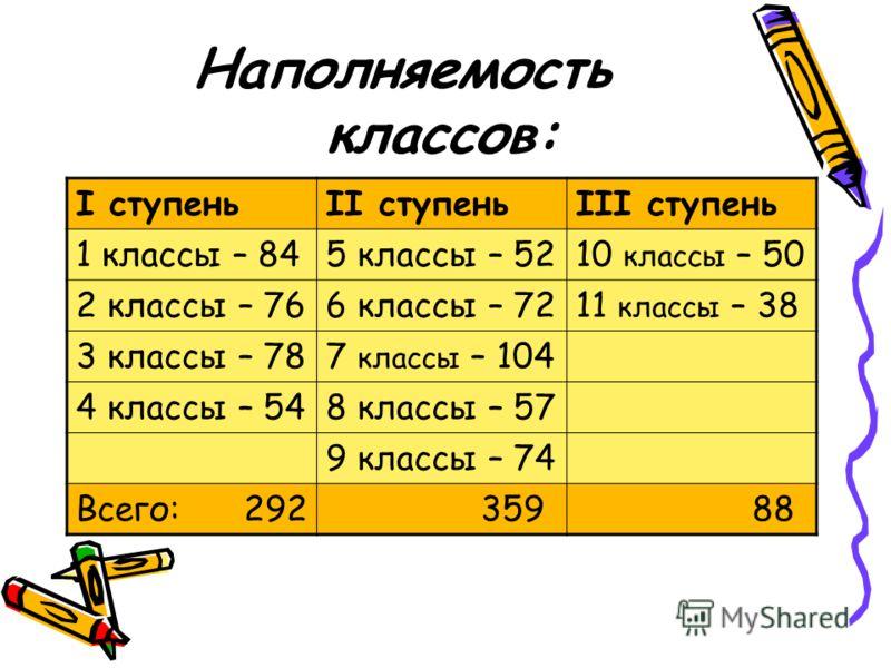 Наполняемость классов: I ступеньII ступеньIII ступень 1 классы – 845 классы – 5210 классы – 50 2 классы – 766 классы – 7211 классы – 38 3 классы – 787 классы – 104 4 классы – 548 классы – 57 9 классы – 74 Всего: 292 359 88