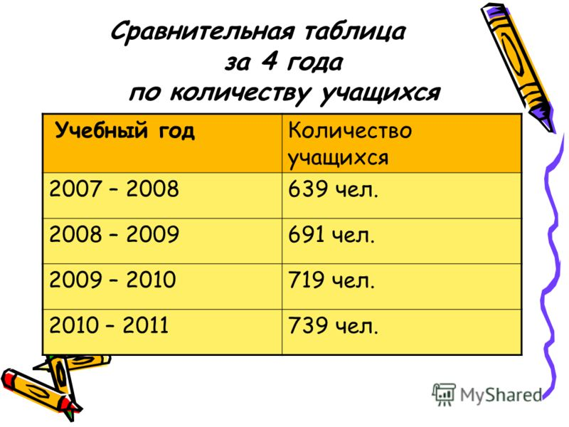 Сравнительная таблица за 4 года по количеству учащихся Учебный годКоличество учащихся 2007 – 2008639 чел. 2008 – 2009691 чел. 2009 – 2010719 чел. 2010 – 2011739 чел.