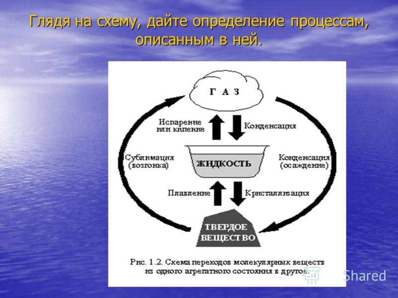 Глядя на схему, дайте определение процессам, описанным в ней.