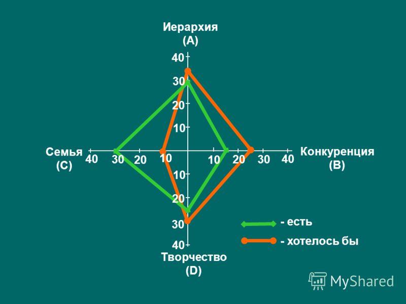 - хотелось бы - есть 10 20 30 40 Конкуренция (В) Семья (С) Иерархия (А) Творчество (D) 10 20 30 40 10 2030 40 30 40 20