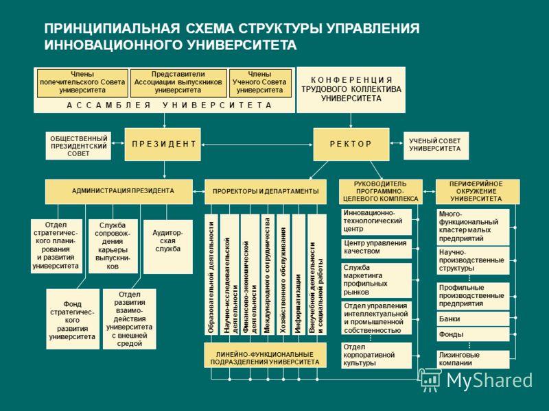 ПРИНЦИПИАЛЬНАЯ СХЕМА СТРУКТУРЫ УПРАВЛЕНИЯ ИННОВАЦИОННОГО УНИВЕРСИТЕТА РУКОВОДИТЕЛЬ ПРОГРАММНО- ЦЕЛЕВОГО КОМПЛЕКСА Отдел управления интеллектуальной и промышленной собственностью Инновационно- технологический центр Центр управления качеством … Служба