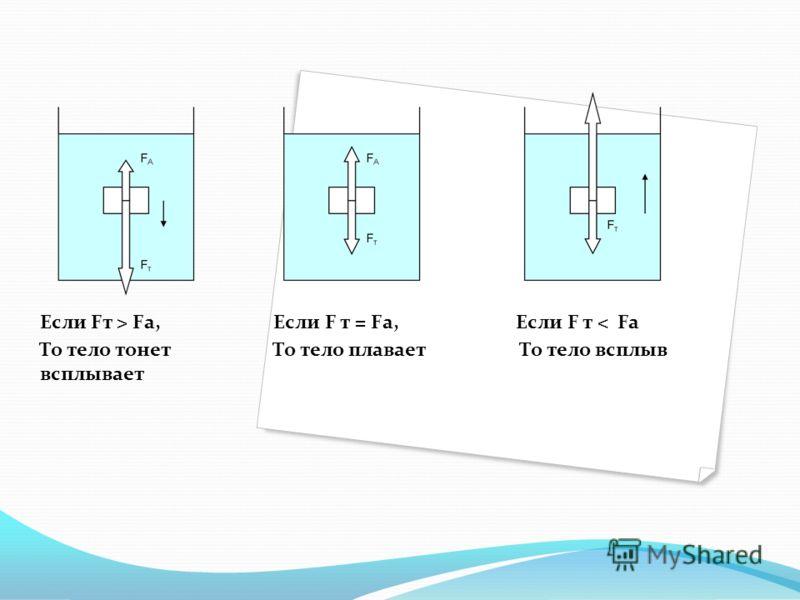 Если Fт > Fа, Если F т = Fа, Если F т < Fa То тело тонет То тело плавает То тело всплыв всплывает