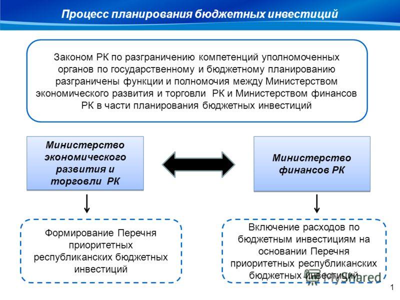 Процесс планирования бюджетных инвестиций Министерство экономического развития и торговли РК Министерство финансов РК Законом РК по разграничению компетенций уполномоченных органов по государственному и бюджетному планированию разграничены функции и