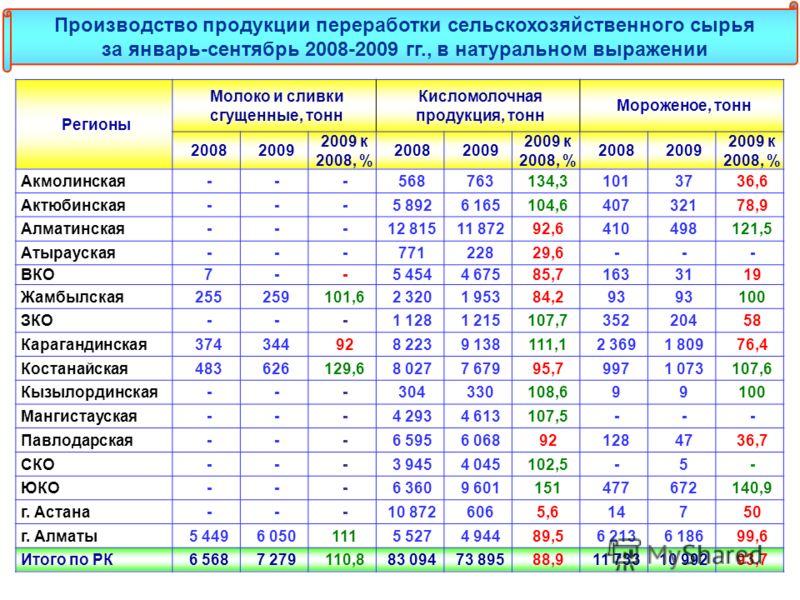 Регионы Молоко и сливки сгущенные, тонн Кисломолочная продукция, тонн Мороженое, тонн 20082009 2009 к 2008, % 20082009 2009 к 2008, % 20082009 2009 к 2008, % Акмолинская---568763134,31013736,6 Актюбинская---5 8926 165104,640732178,9 Алматинская---12
