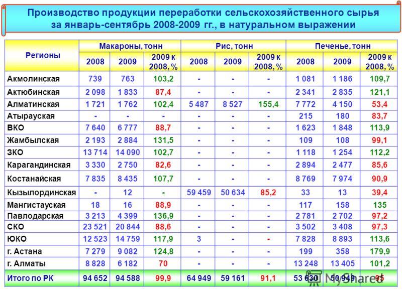 Регионы Макароны, тоннРис, тоннПеченье, тонн 20082009 2009 к 2008, % 20082009 2009 к 2008, % 20082009 2009 к 2008, % Акмолинская739763103,2---1 0811 186109,7 Актюбинская2 0981 83387,4---2 3412 835121,1 Алматинская1 7211 762102,45 4878 527155,47 7724
