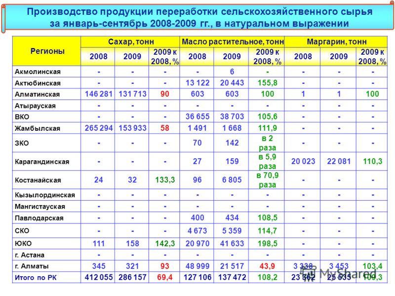 Регионы Сахар, тоннМасло растительное, тоннМаргарин, тонн 20082009 2009 к 2008, % 20082009 2009 к 2008, % 20082009 2009 к 2008, % Акмолинская ----6---- Актюбинская ---13 12220 443155,8--- Алматинская 146 281131 71390603 10011 Атырауская --------- ВКО