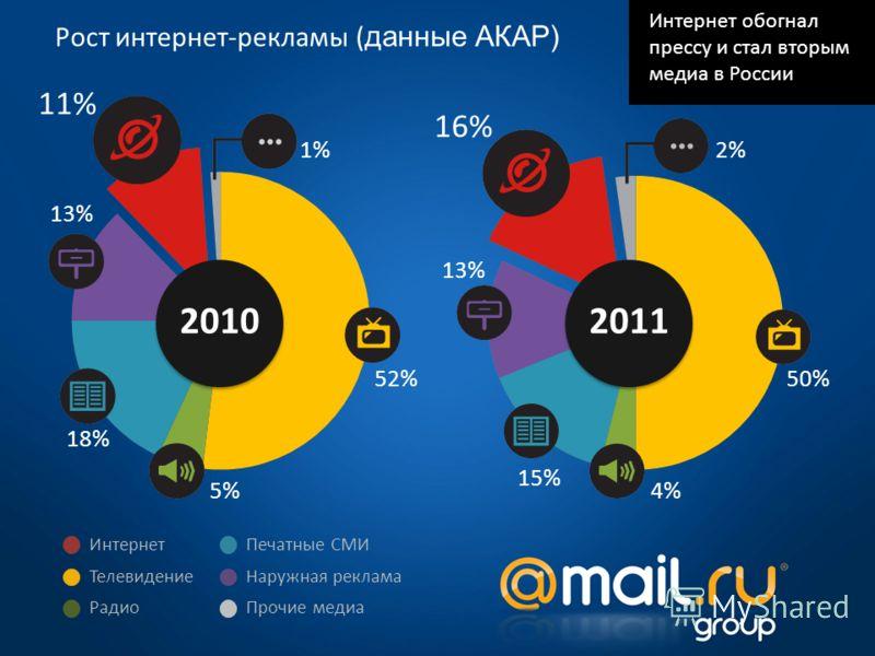 2010 2011 52% 1% 11% 13%13% 18% 5% 50%50% 2%2% 16% 13% 15%15% 4%4% Интернет Телевидение Печатные СМИ Наружная реклама Радио Прочие медиа Интернет обогнал прессу и стал вторым медиа в России Рост интернет-рекламы ( данные АКАР)