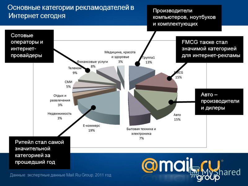 Основные категории рекламодателей в Интернет сегодня Данные: экспертные данные Mail.Ru Group, 2011 год Производители компьютеров, ноутбуков и комплектующих FMCG также стал значимой категорией для интернет-рекламы Авто – производители и дилеры Ритейл