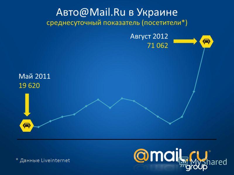 * Данные Liveinternet Май 2011 19 620 Август 2012 71 062 Авто@Mail.Ru в Украине среднесуточный показатель (посетители*)