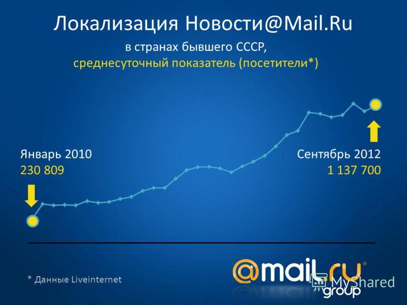 * Данные Liveinternet Локализация Новости@Mail.Ru в странах бывшего СССР, среднесуточный показатель (посетители*) Январь 2010 230 809 Сентябрь 2012 1 137 700