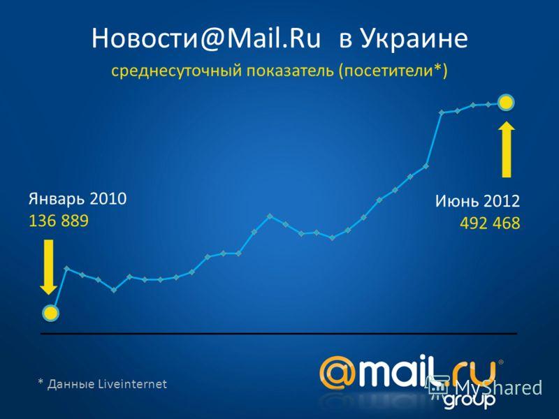 * Данные Liveinternet Январь 2010 136 889 Июнь 2012 492 468 Новости@Mail.Ru в Украине среднесуточный показатель (посетители*)