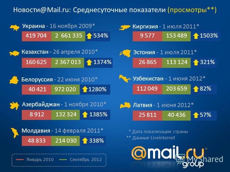 112 049 203 659 82% Новости@Mail.ru: Среднесуточные показатели (просмотры**) Украина - 16 ноября 2009* Белоруссия - 22 июня 2010* Казахстан - 26 апреля 2010* Молдавия - 14 февраля 2011* Азербайджан - 1 ноября 2010* Киргизия - 1 июля 2011* Узбекистан