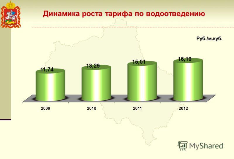 Динамика роста тарифа по водоотведению Руб./м.куб.