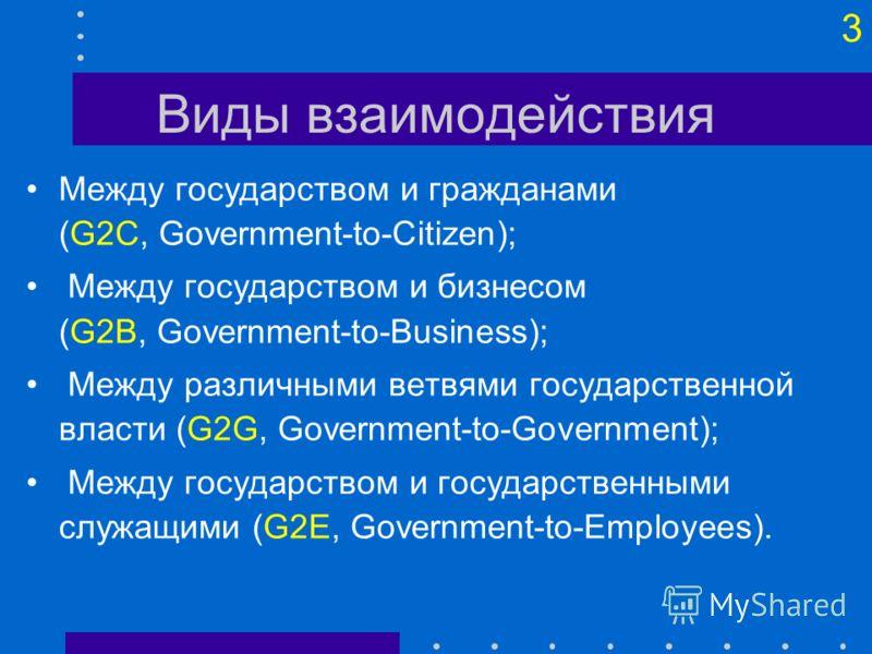 3 Виды взаимодействия Между государством и гражданами (G2C, Government-to-Citizen); Между государством и бизнесом (G2B, Government-to-Business); Между различными ветвями государственной власти (G2G, Government-to-Government); Между государством и гос