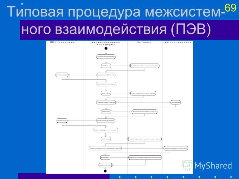 69 Типовая процедура межсистем- ного взаимодействия (ПЭВ)
