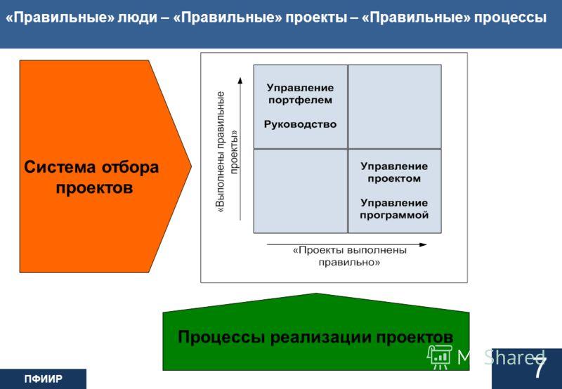 ПФИИР «Правильные» люди – «Правильные» проекты – «Правильные» процессы 7 Система отбора проектов Процессы реализации проектов