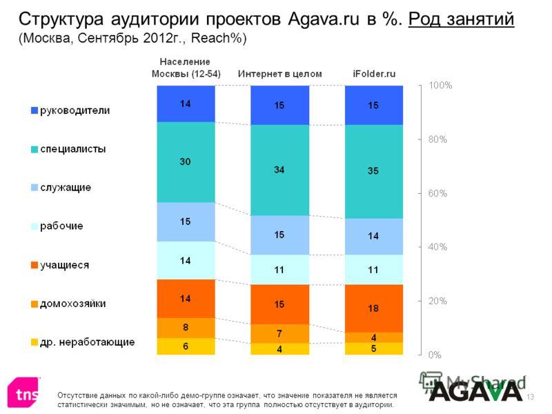 13 Структура аудитории проектов Agava.ru в %. Род занятий (Москва, Сентябрь 2012г., Reach%) Отсутствие данных по какой-либо демо-группе означает, что значение показателя не является статистически значимым, но не означает, что эта группа полностью отс