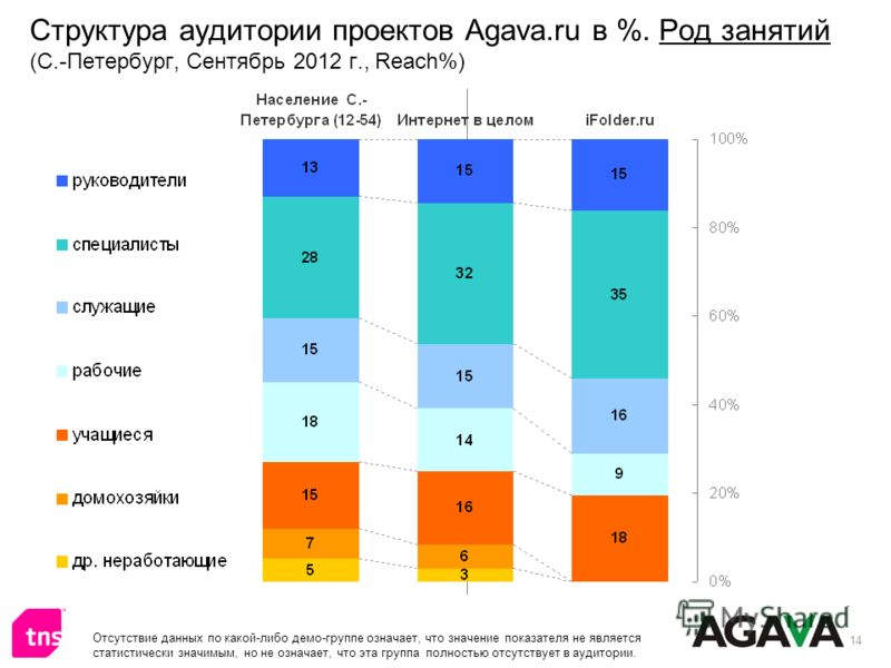 14 Структура аудитории проектов Agava.ru в %. Род занятий (С.-Петербург, Сентябрь 2012 г., Reach%) Отсутствие данных по какой-либо демо-группе означает, что значение показателя не является статистически значимым, но не означает, что эта группа полнос